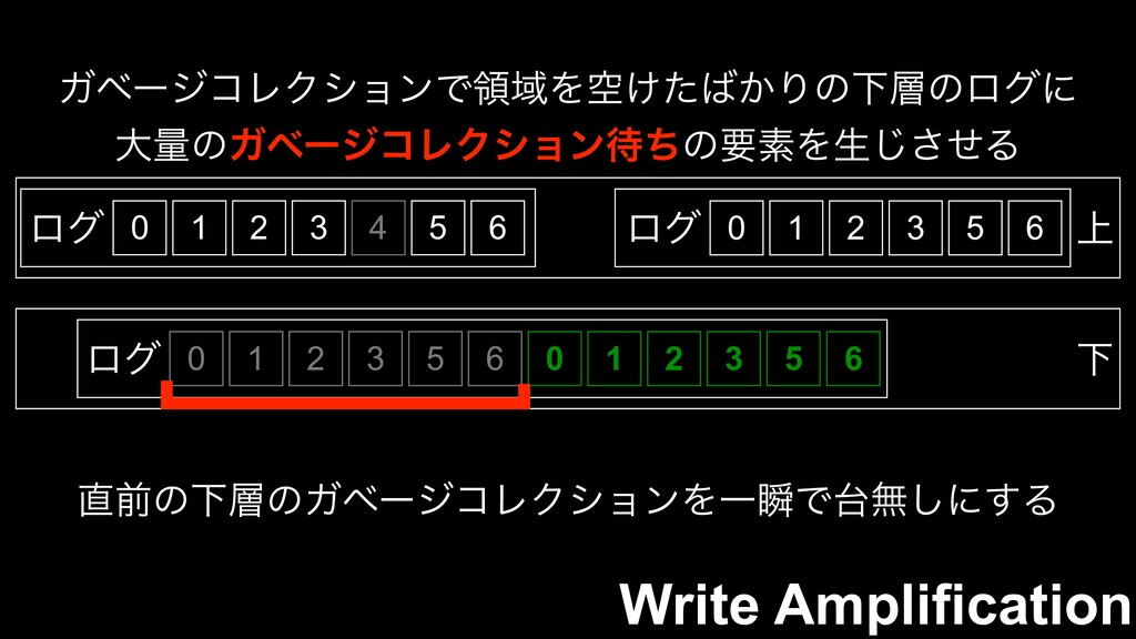 0 1 2 3 5 6 Write Amplification 0 ϩά 1 2 3 4 5 ...