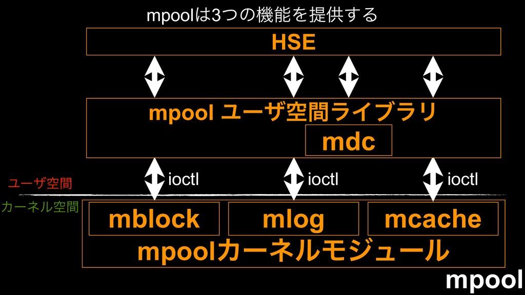 mpool mpoolΧʔωϧϞδϡʔϧ Ϣʔβۭؒ Χʔωϧۭؒ mblock mlog m...