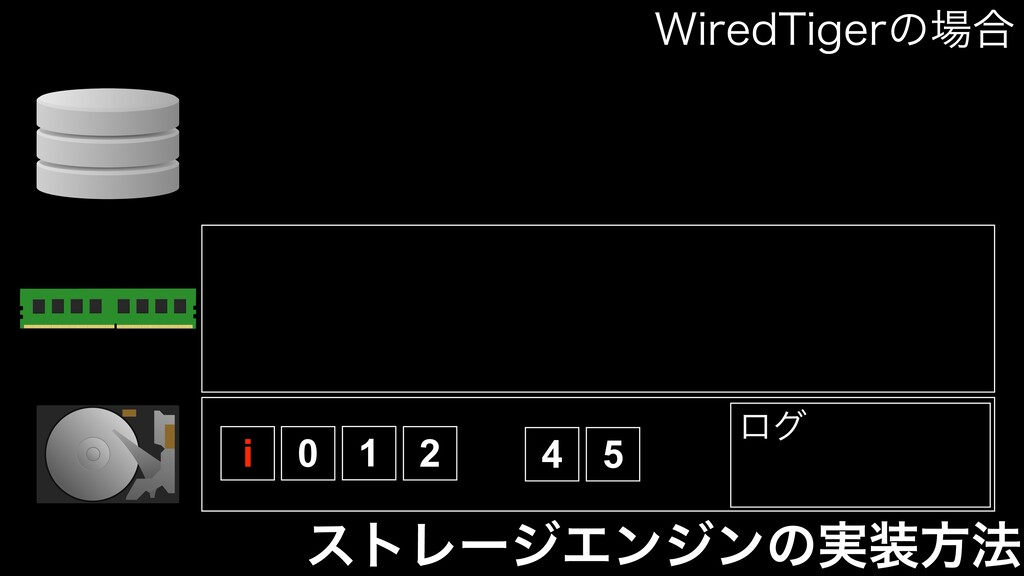 ετϨʔδΤϯδϯͷ࣮ํ๏ 0 1 2 4 5 ϩά i 8JSFE5JHFSͷ߹