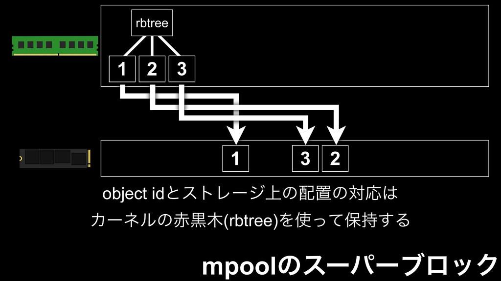 mpoolͷεʔύʔϒϩοΫ object idͱετϨʔδ্ͷஔͷରԠ Χʔωϧͷࠇ...