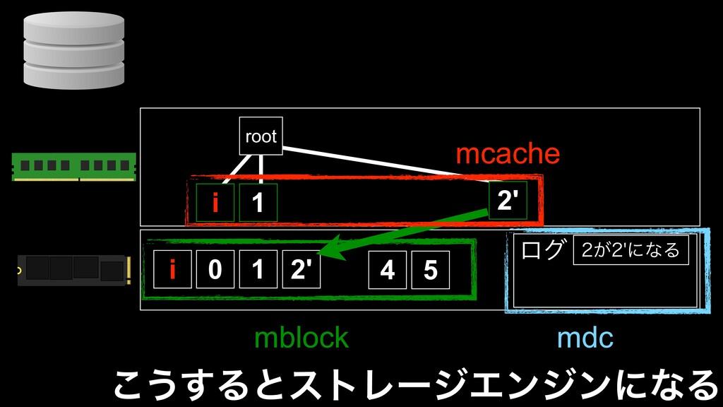 ͜͏͢ΔͱετϨʔδΤϯδϯʹͳΔ 0 1 2' 4 5 root 1 2' ͕ʹͳΔ ...