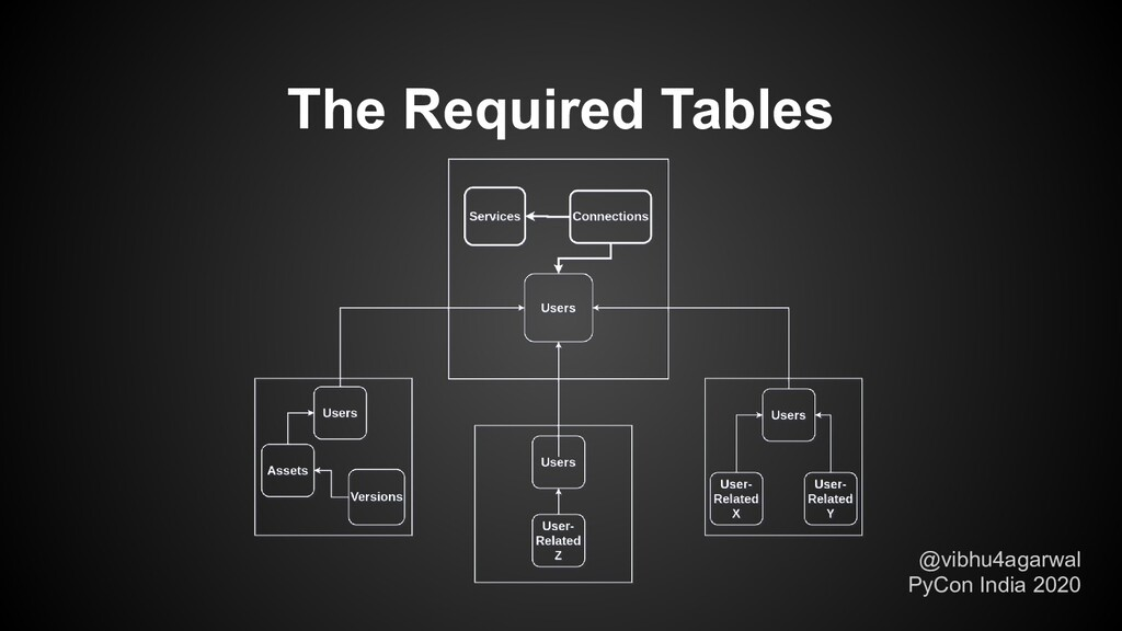 The Required Tables @vibhu4agarwal PyCon India ...
