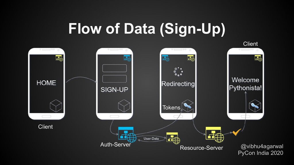 Flow of Data (Sign-Up) @vibhu4agarwal PyCon Ind...