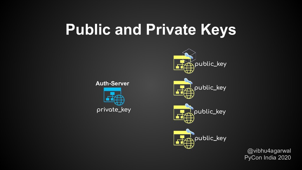 Public and Private Keys @vibhu4agarwal PyCon In...