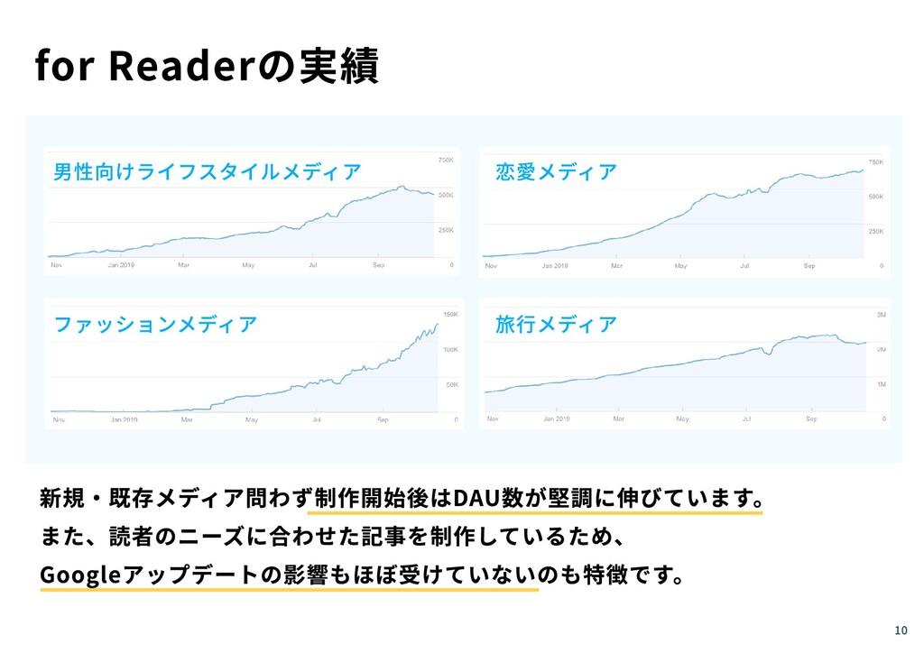 10 for Readerの実績 男性向けライフスタイルメディア 恋愛メディア ファッションメ...