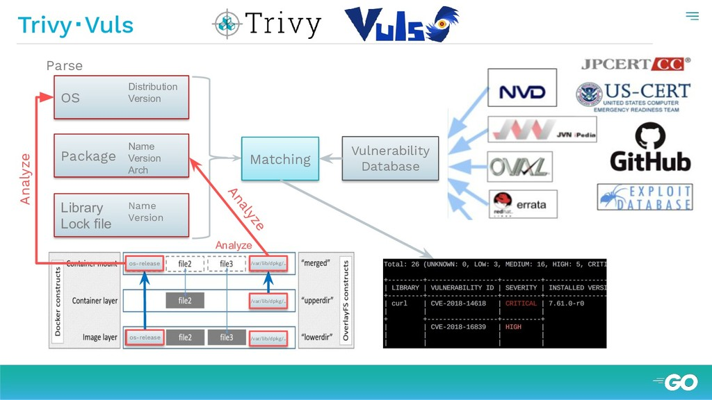 Trivy・Vuls OS Package Library Lock file Name Ve...