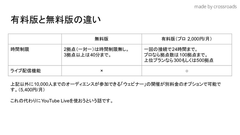 made by crossroads 有料版と無料版の違い 無料版 有料版(プロ 2,000円...