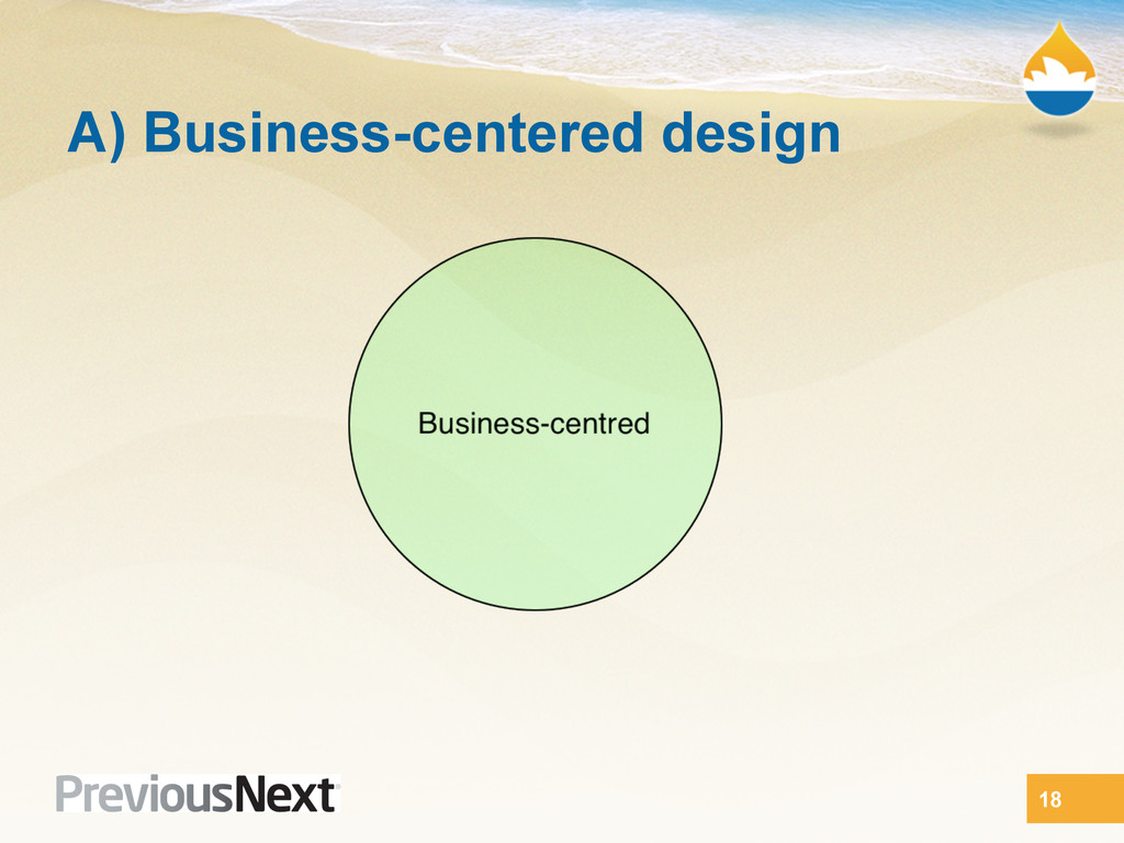 A) Business-centered design 18