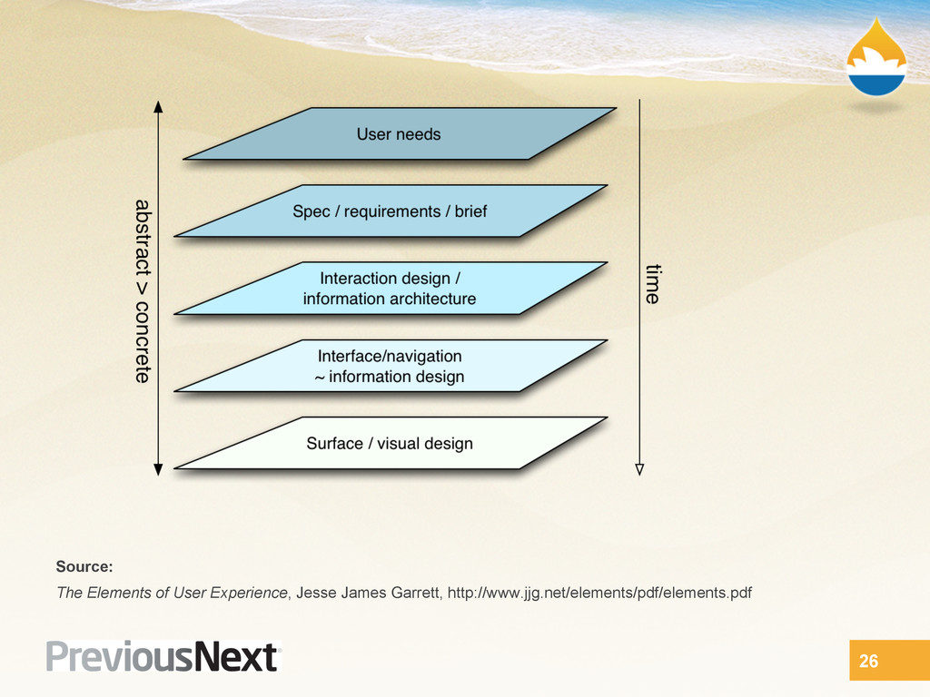 26 Source: The Elements of User Experience, Jes...