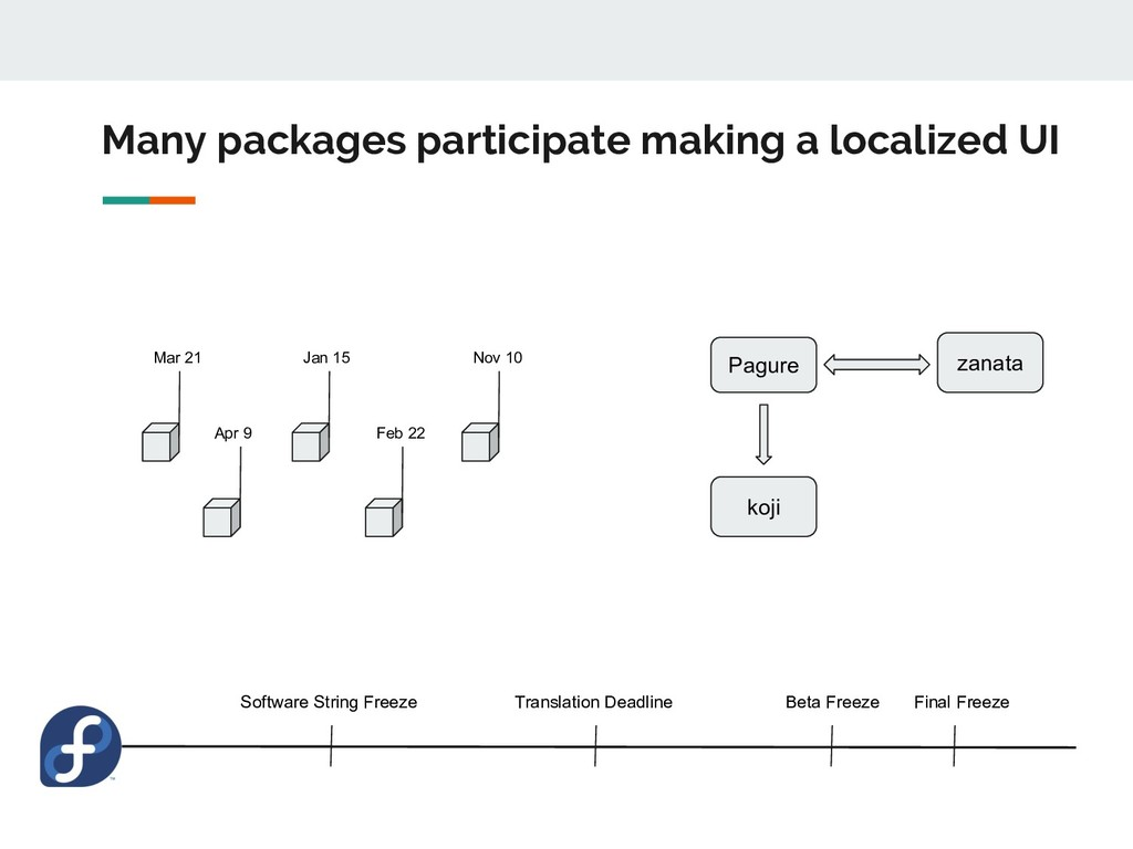 Many packages participate making a localized UI...
