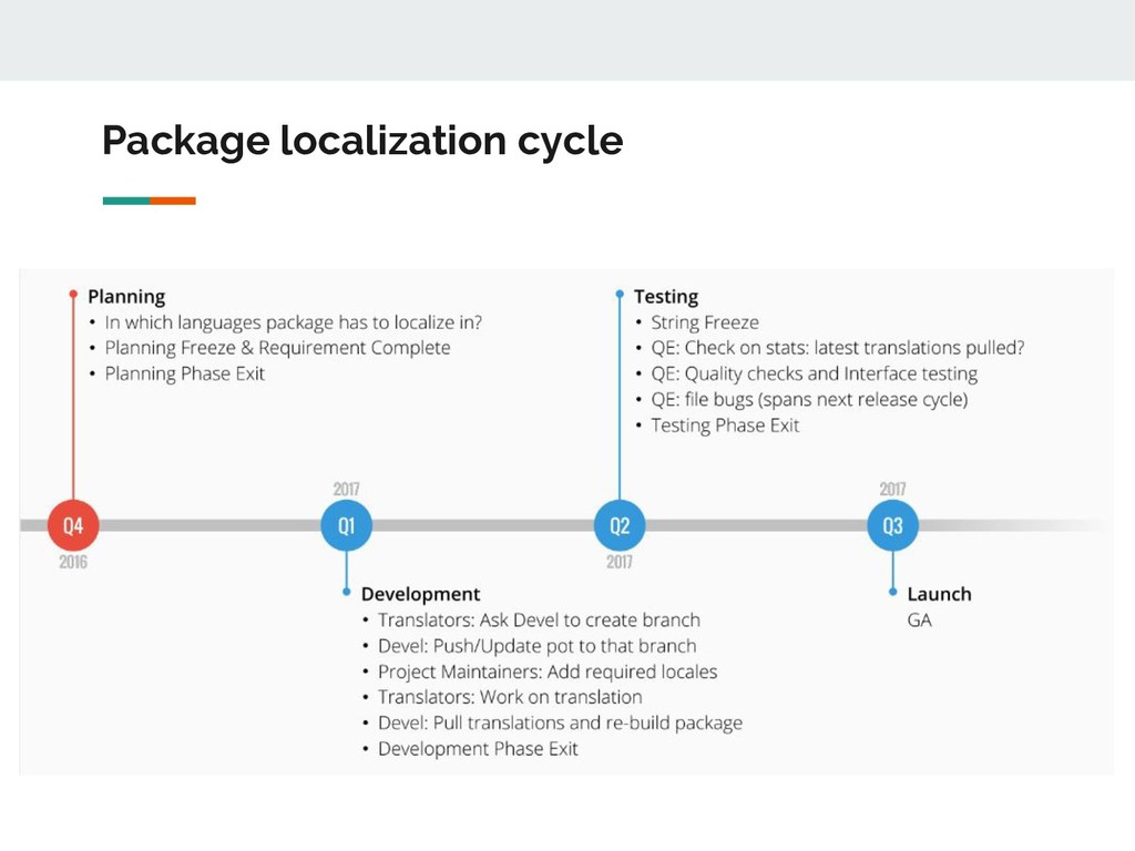 Package localization cycle