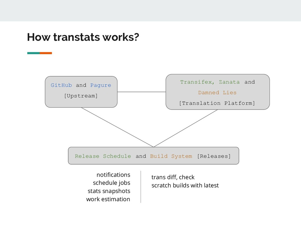 How transtats works? Transifex, Zanata and Damn...