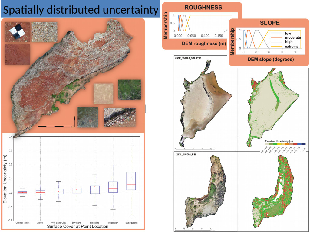 Spatially distributed uncertainty