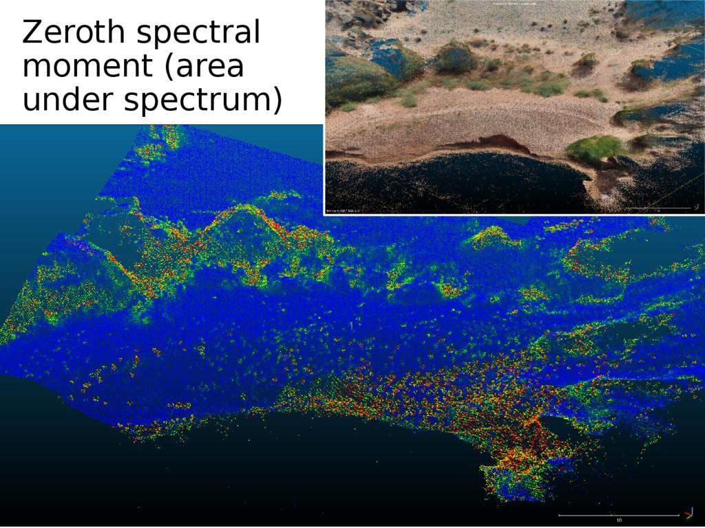 Zeroth spectral moment (area under spectrum)