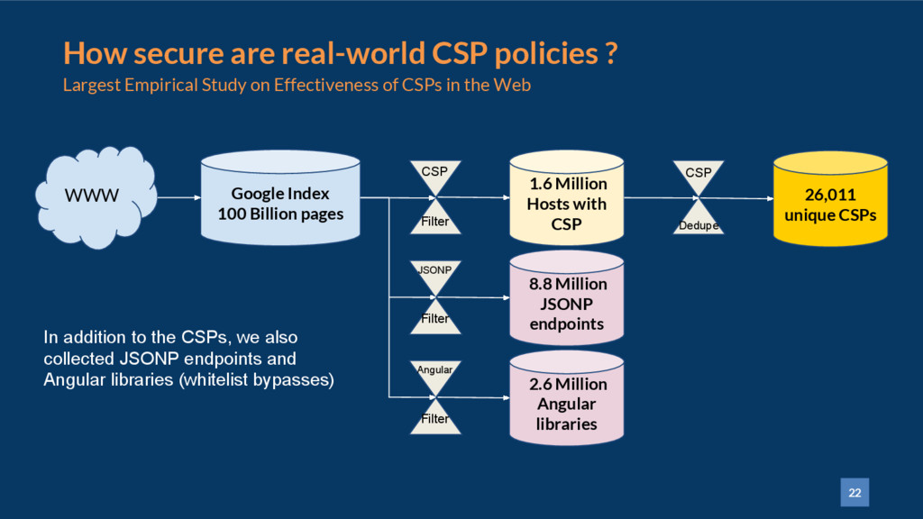 22 How secure are real-world CSP policies ? Lar...