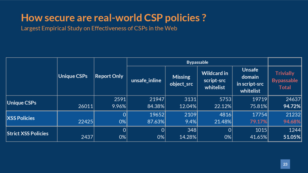 23 How secure are real-world CSP policies ? Lar...