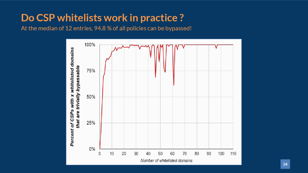 24 Do CSP whitelists work in practice ? At the ...