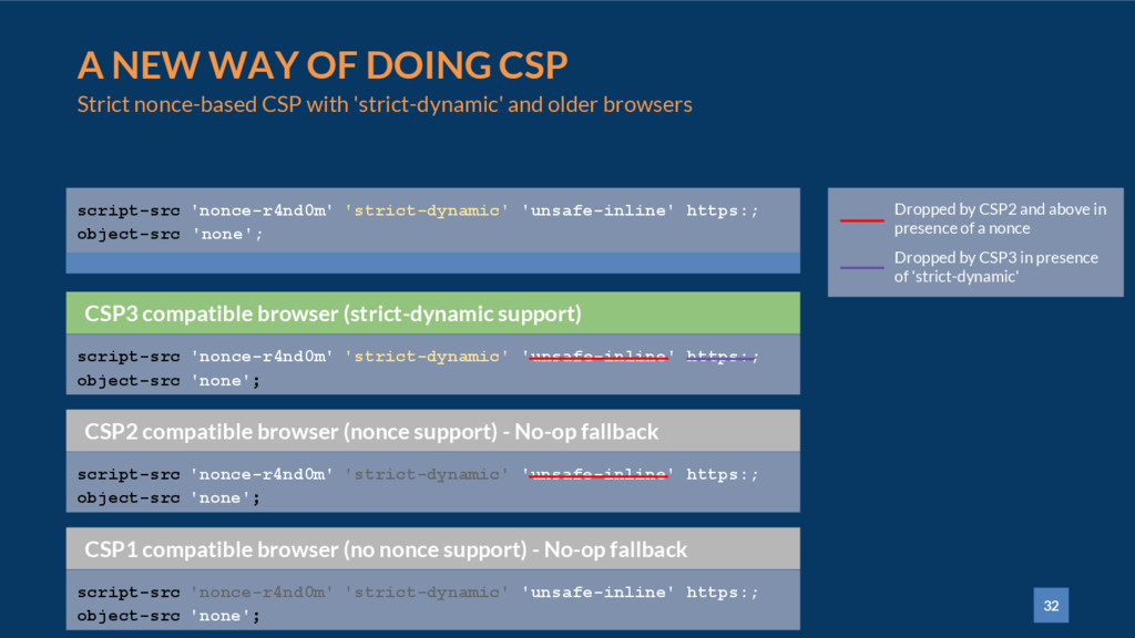 32 A NEW WAY OF DOING CSP Strict nonce-based CS...