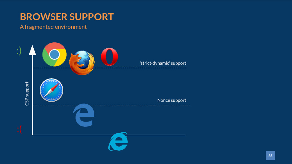 35 BROWSER SUPPORT A fragmented environment :) ...