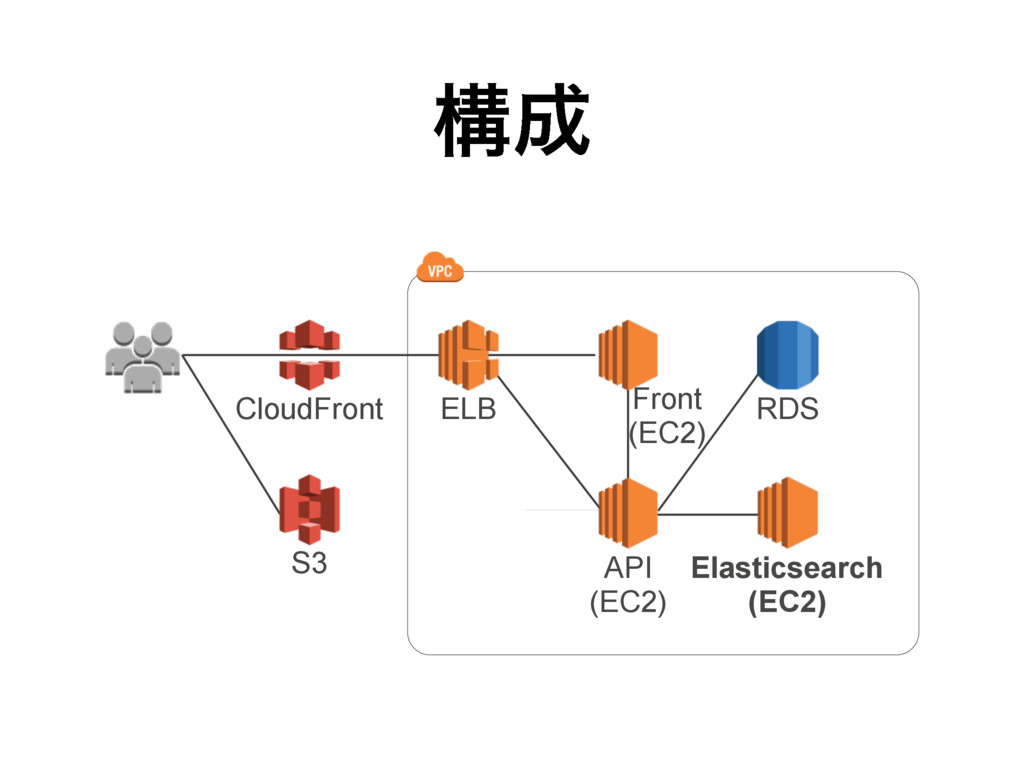ߏ CloudFront S3 ELB Front (EC2) RDS Elasticsea...