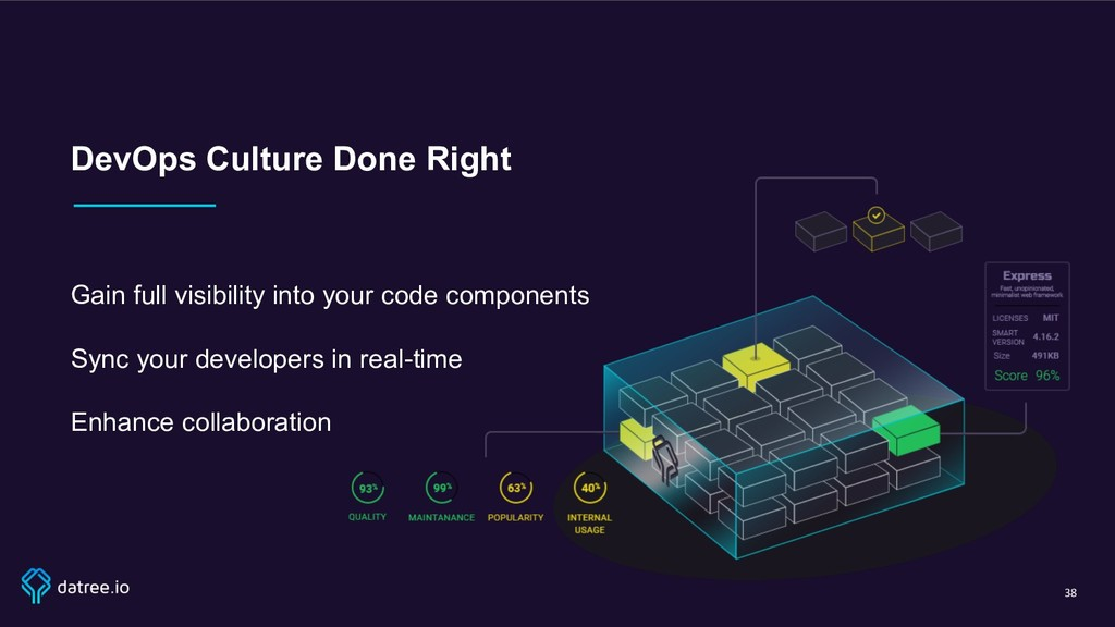 38 DevOps Culture Done Right Gain full visibili...