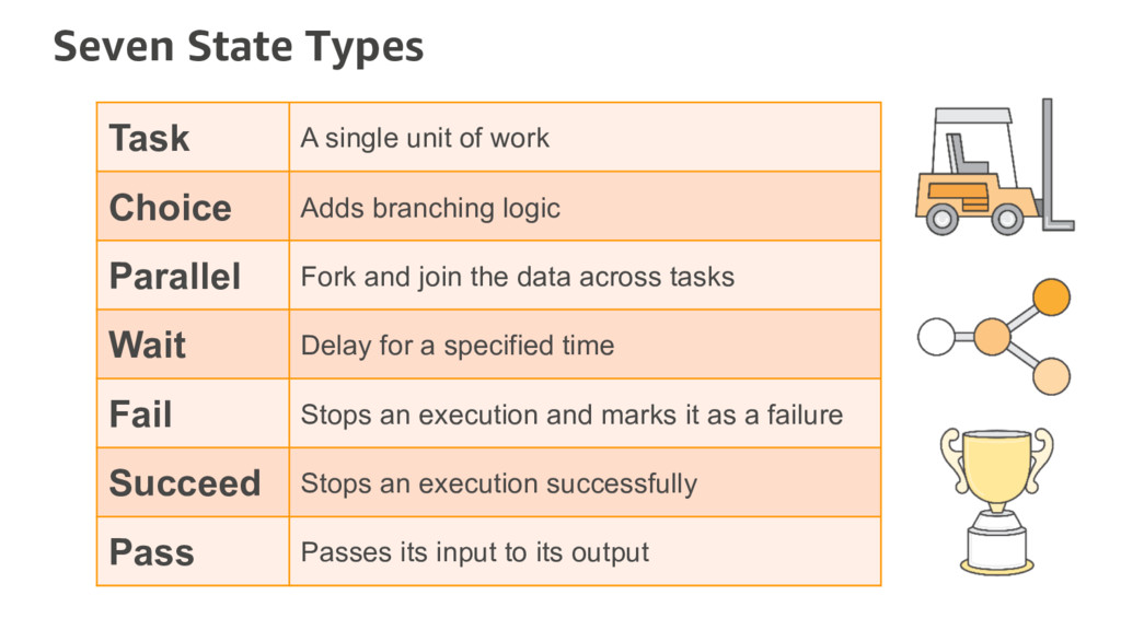 Seven State Types Task A single unit of work Ch...