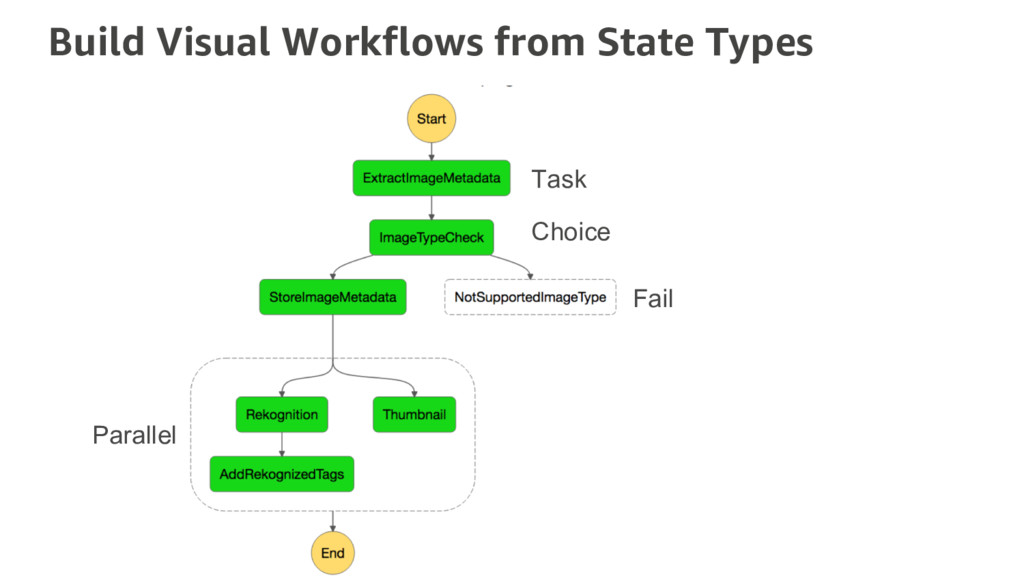 Build Visual Workflows from State Types Task Ch...
