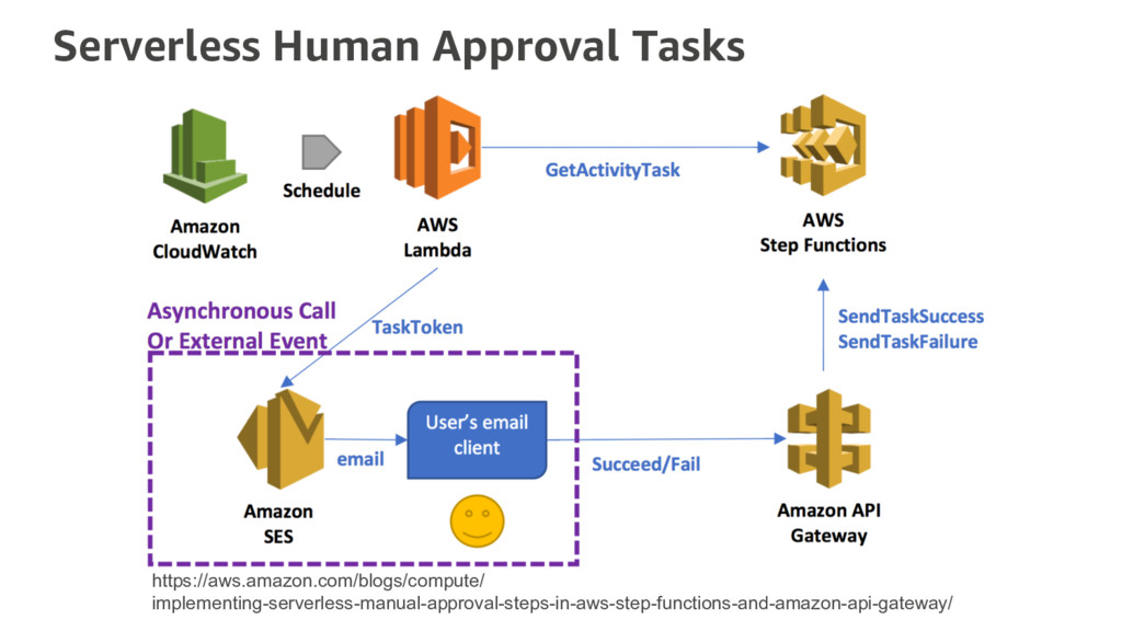 Serverless Human Approval Tasks https://aws.ama...