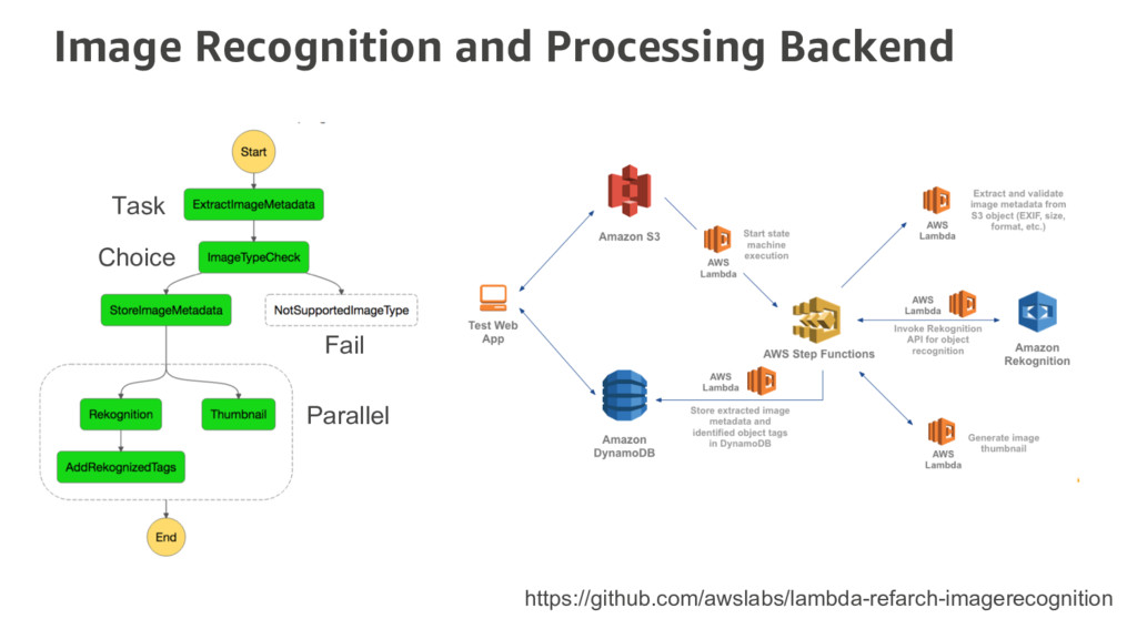 Image Recognition and Processing Backend Task C...