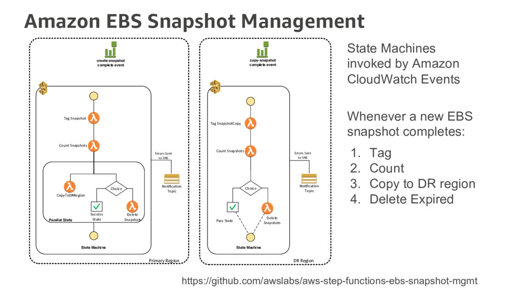 Amazon EBS Snapshot Management State Machine St...
