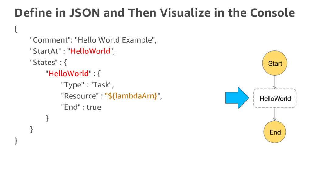Define in JSON and Then Visualize in the Consol...