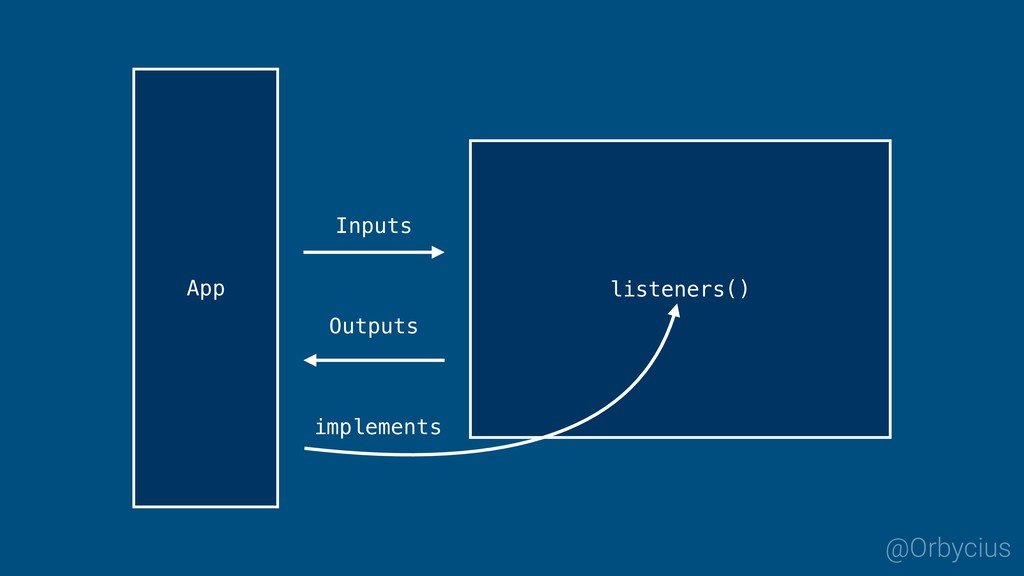 Inputs Outputs listeners() App @Orbycius implem...