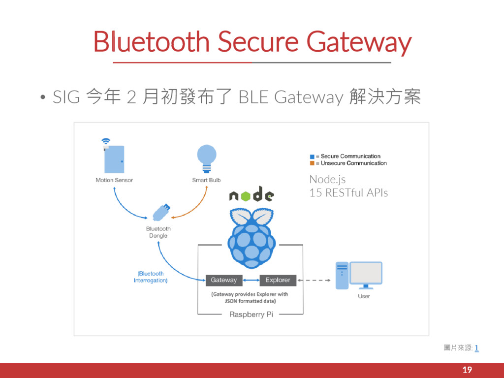 Bluetooth Secure Gateway • SIG 今年 2 月初發布了 BLE G...