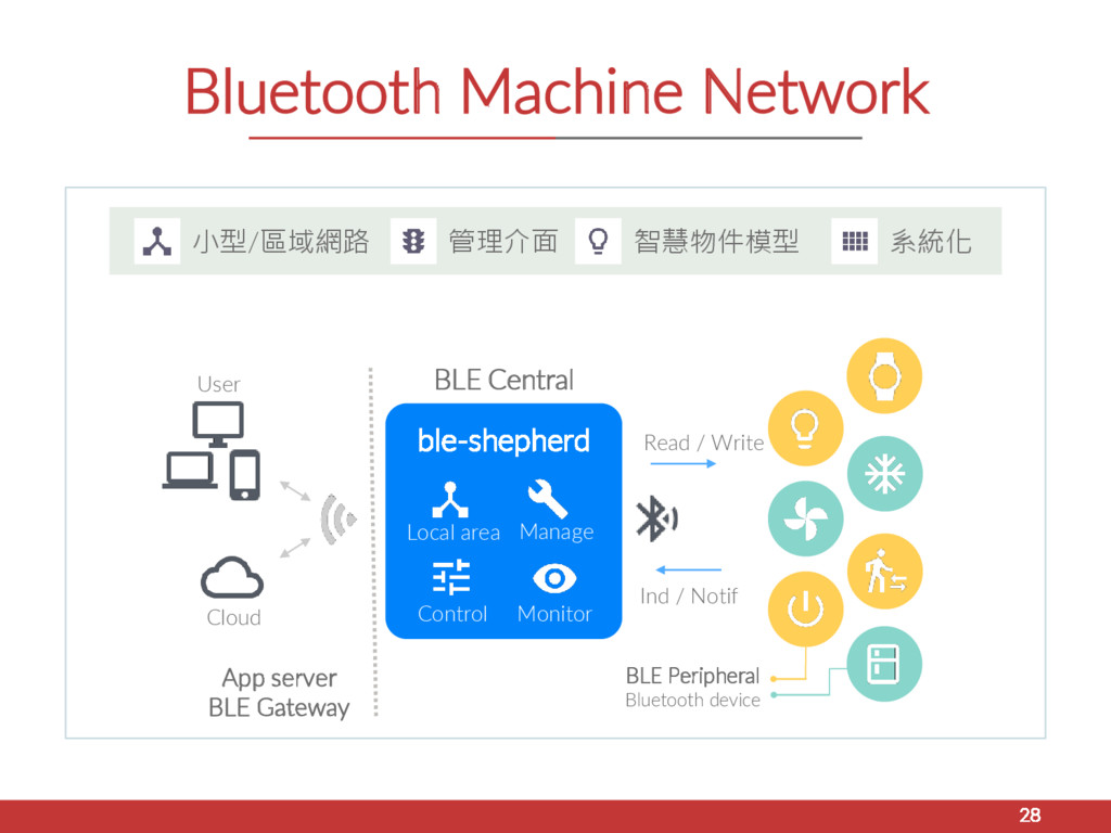 Bluetooth Machine Network 28 Read / Write BLE P...
