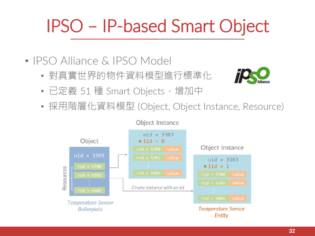 IPSO – IP-based Smart Object • IPSO Alliance & ...