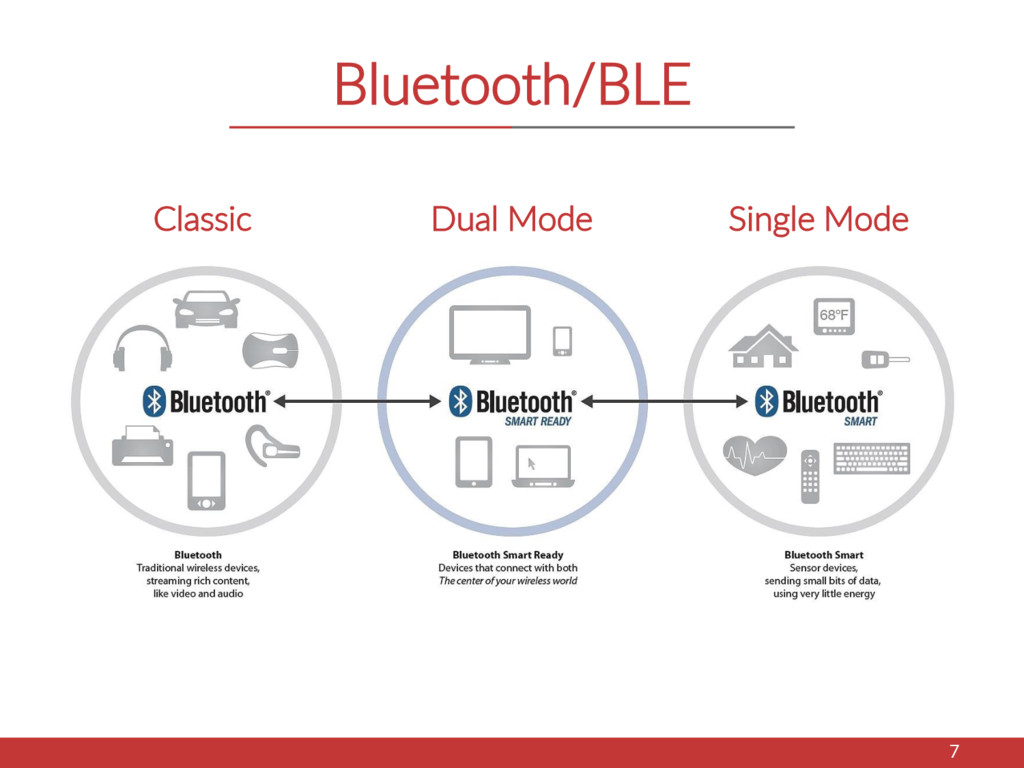 Bluetooth/BLE 7 Classic Dual Mode Single Mode