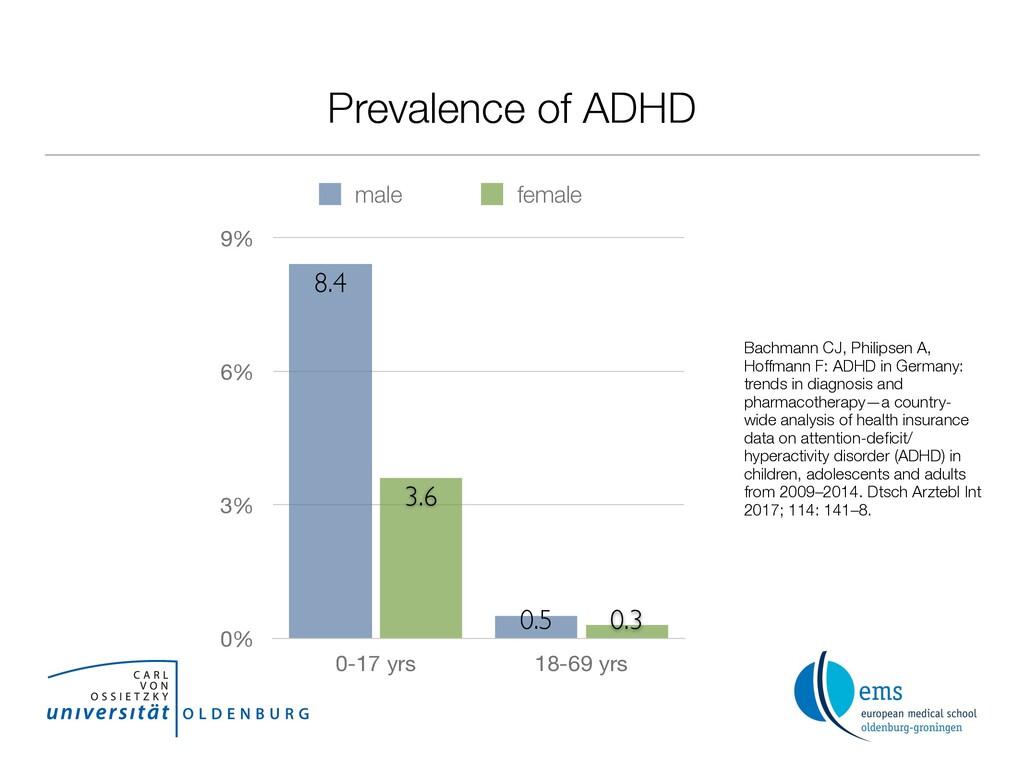 Prevalence of ADHD 0% 3% 6% 9% 0-17 yrs 18-69 y...