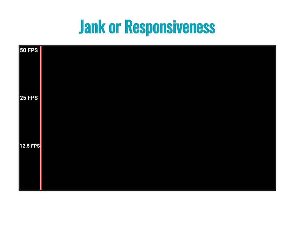 Jank or Responsiveness Jank or Responsiveness