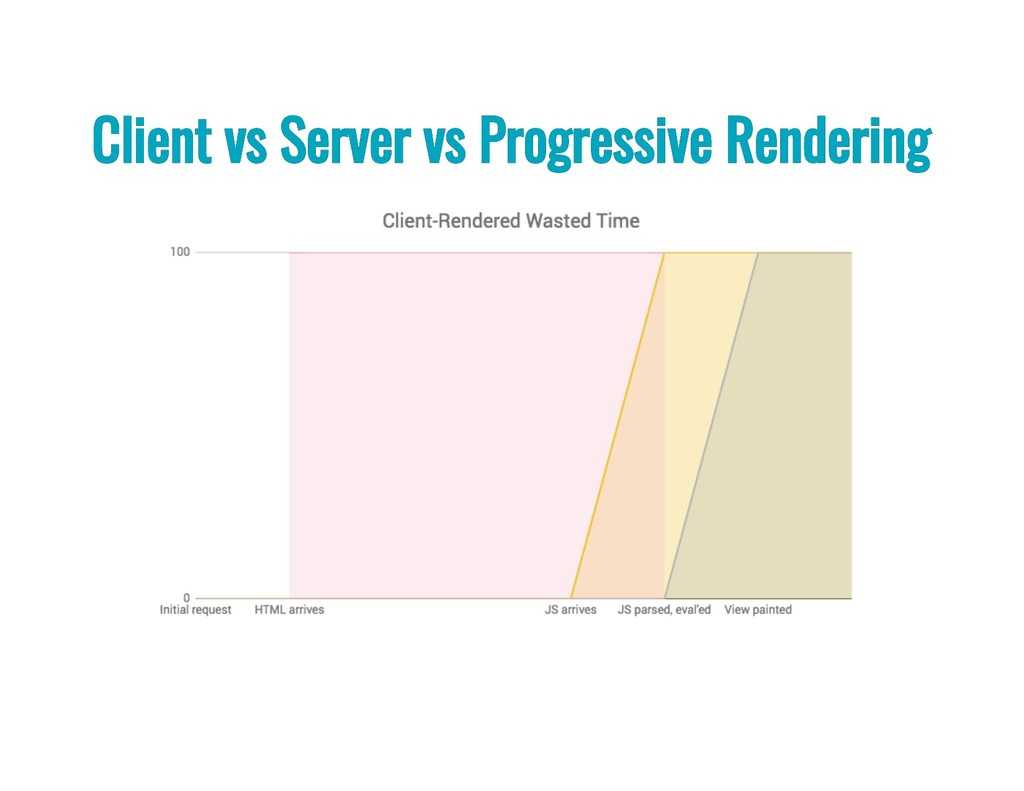 Client vs Server vs Progressive Rendering Clien...