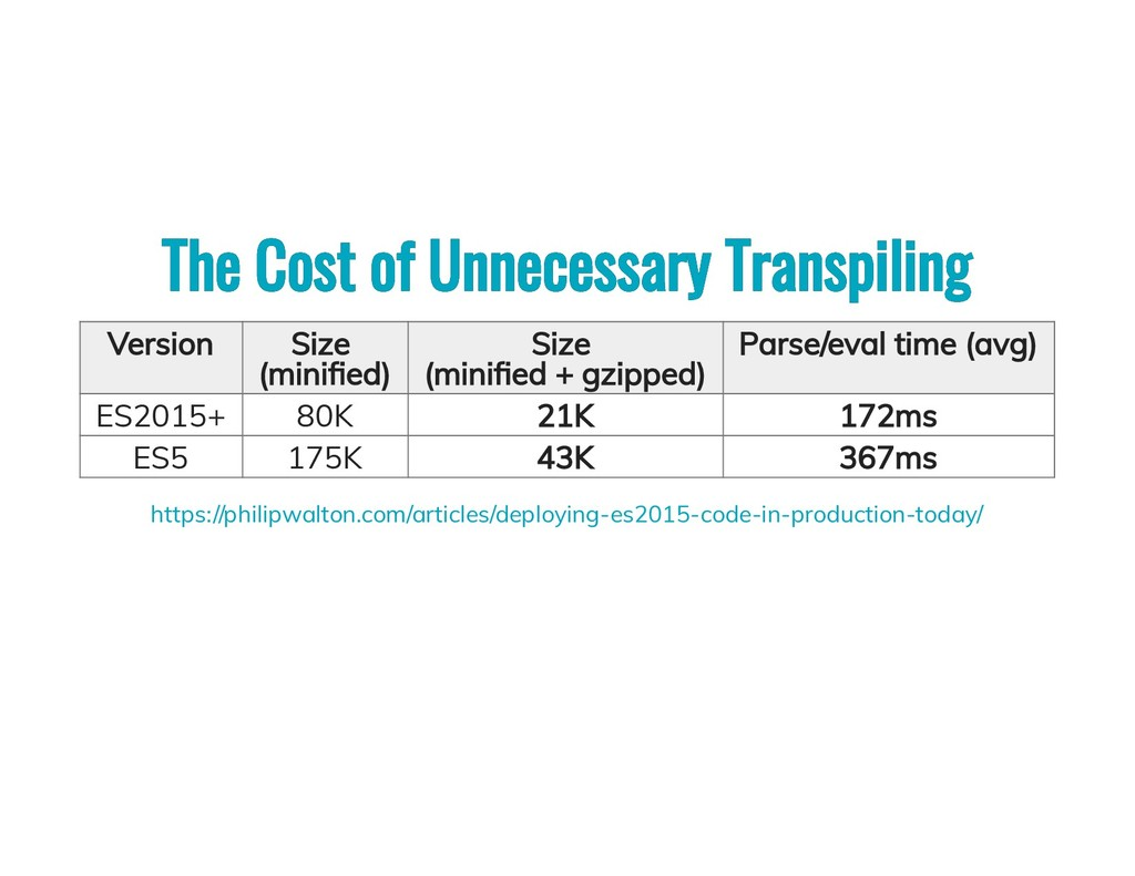 The Cost of Unnecessary Transpiling The Cost of...