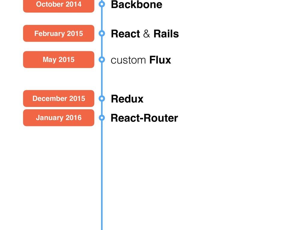 October 2014 Backbone February 2015 React & Rai...