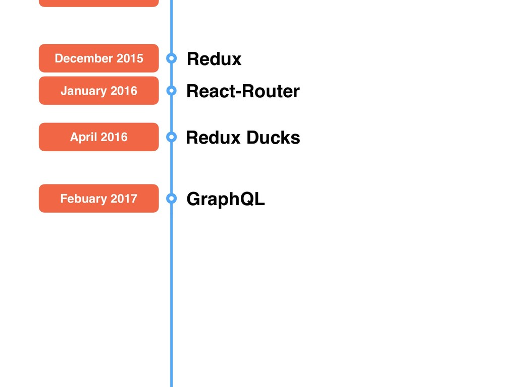 December 2015 Redux January 2016 React-Router A...