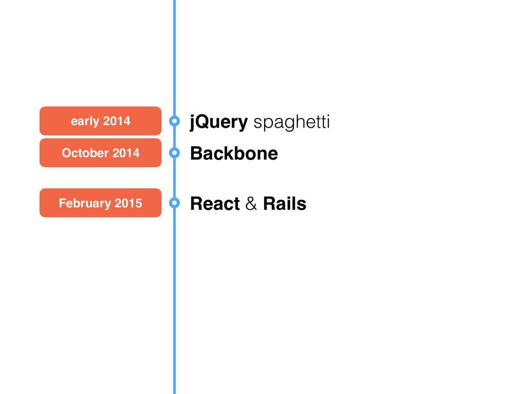 early 2014 jQuery spaghetti October 2014 Backbo...