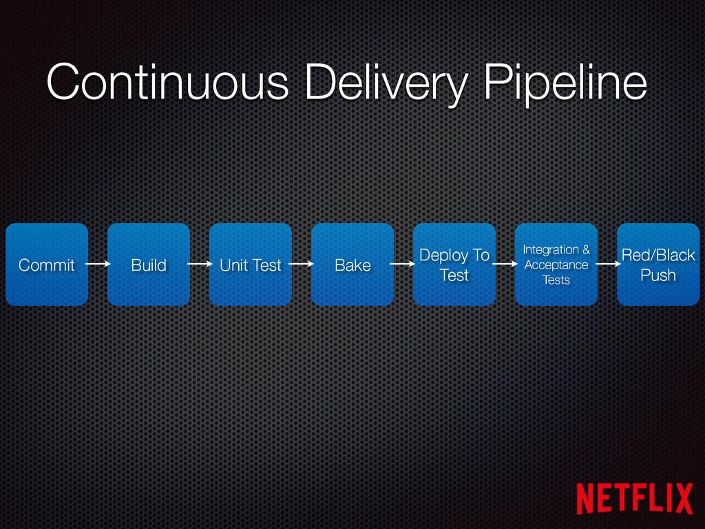 Continuous Delivery Pipeline Commit Unit Test B...