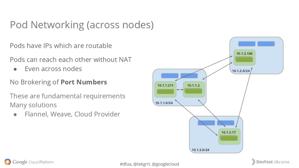#dfua, @tekgrrl, @googlecloud Pod Networking (a...
