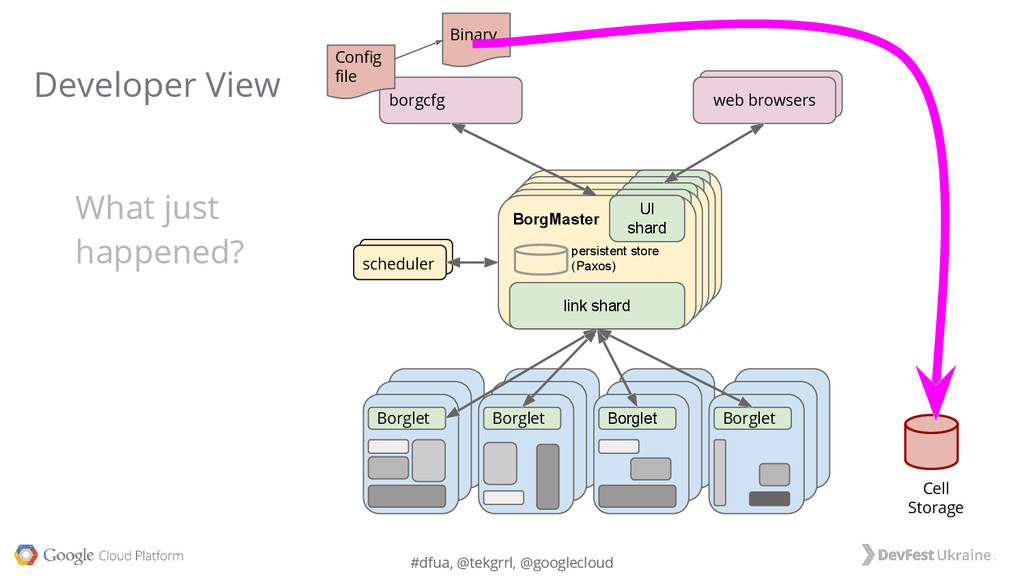 #dfua, @tekgrrl, @googlecloud web browsers Borg...