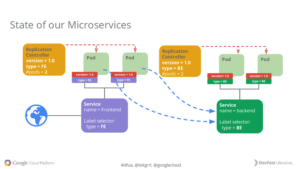 #dfua, @tekgrrl, @googlecloud State of our Micr...
