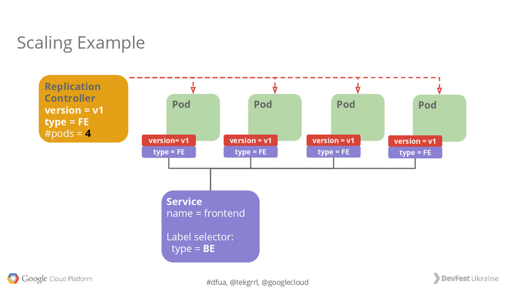 #dfua, @tekgrrl, @googlecloud Service Label sel...