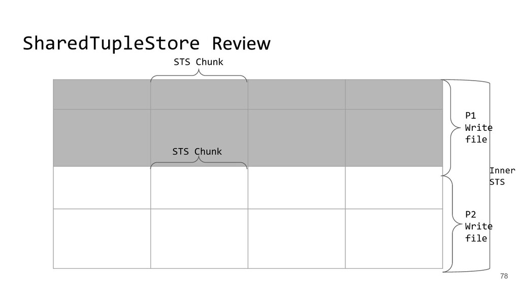 SharedTupleStore Inner STS P2 Write file P1 Wri...