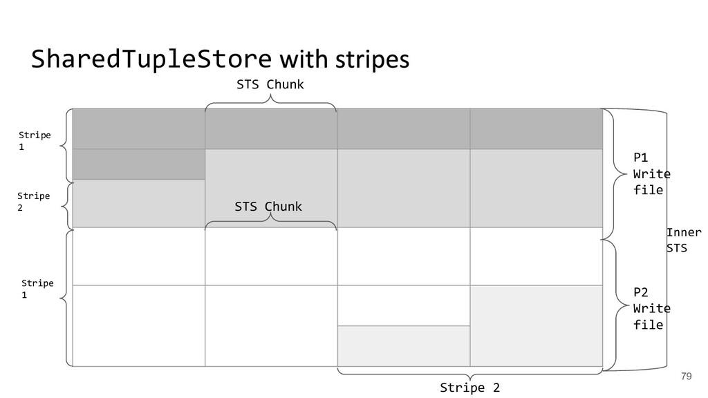 SharedTupleStore P2 Write file P1 Write file ST...